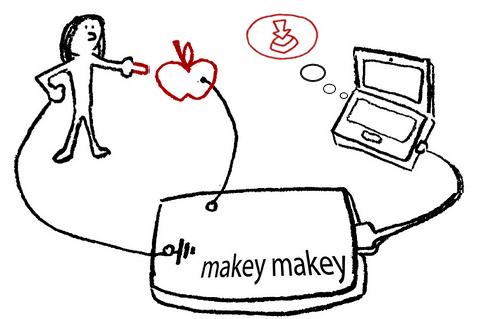 Het systeem van de makeymakey